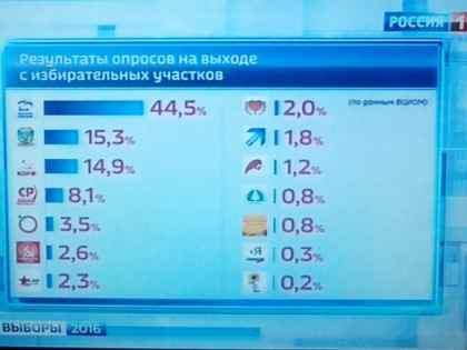 Итоги опроса ВЦИОМ, опубликованные каналами ВГТРК