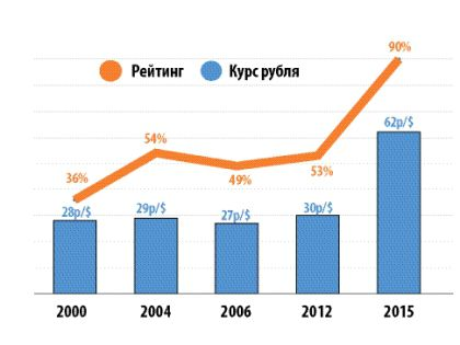 Сравнение рейтинга Путина и курса рубля за последние 15 лет