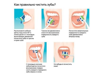 Чистка зубов должна продолжаться не менее двух минут